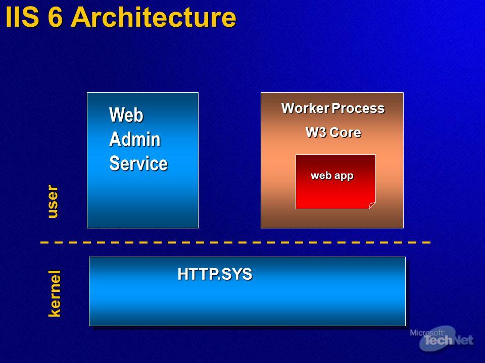 IIS 6 Architecture Web Admin Service Worker Process W3 Core web app HTTP.SYS kernel user