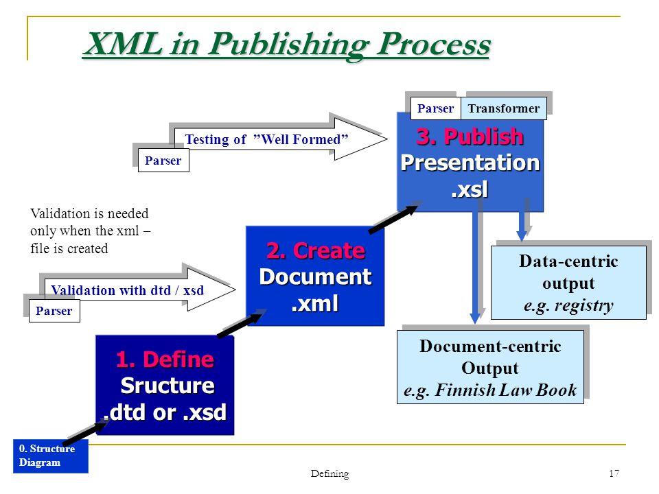 Defining 17 XML in Publishing Process 3. Publish Presentation.xsl 2.
