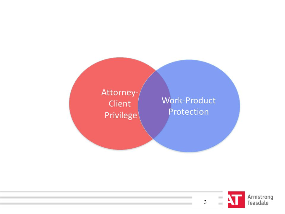 Attorney- Client Privilege Attorney- Client Privilege Work-Product Protection 3