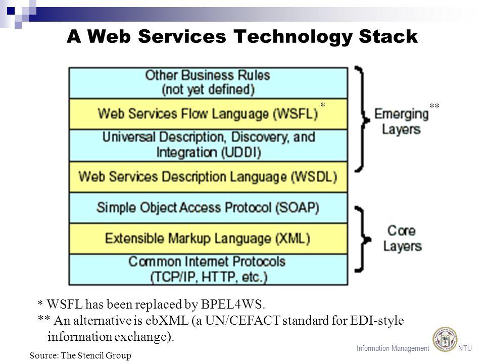 Information Management NTU Registering/Discovering a Web Service Source: TheServerSide.com