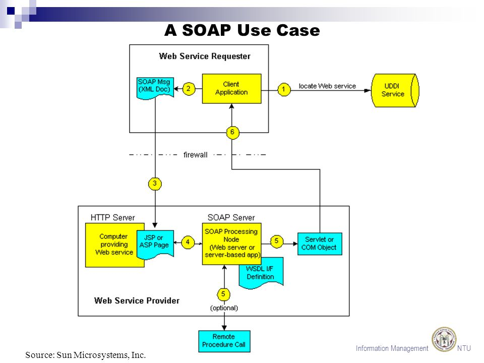 Information Management NTU Simple Object Access Protocol (SOAP) For information exchange in a distributed environment Message format based on XML Can be combined with various transport protocols Originally developed by Microsoft SOAP Version 1.2 now a working draft