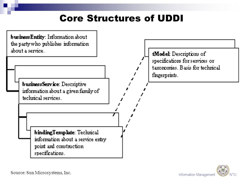 Information Management NTU How WSDL Works Source: Sun Microsystems, Inc.