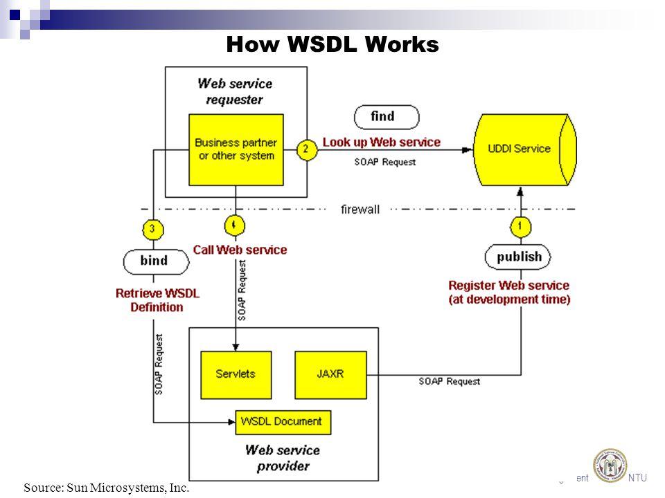 Information Management NTU How ebXML Works Source: Sun Microsystems, Inc.