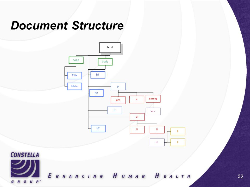 32 Document Structure
