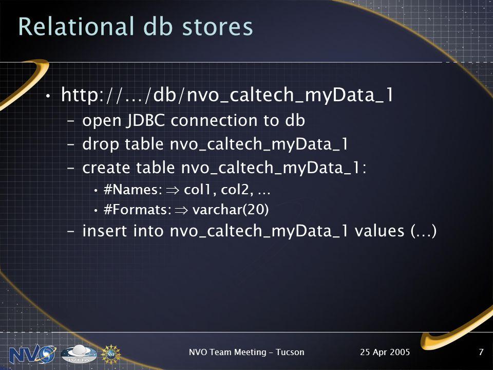 25 Apr 2005NVO Team Meeting - Tucson7 Relational db stores http://…/db/nvo_caltech_myData_1 –open JDBC connection to db –drop table nvo_caltech_myData_1 –create table nvo_caltech_myData_1: #Names:  col1, col2, … #Formats:  varchar(20) –insert into nvo_caltech_myData_1 values (…)