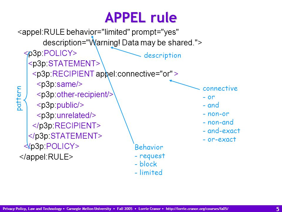 Privacy Policy, Law and Technology Carnegie Mellon University Fall 2005 Lorrie Cranor http://lorrie.cranor.org/courses/fa05/ 5 APPEL rule <appel:RULE behavior= limited prompt= yes description= Warning.