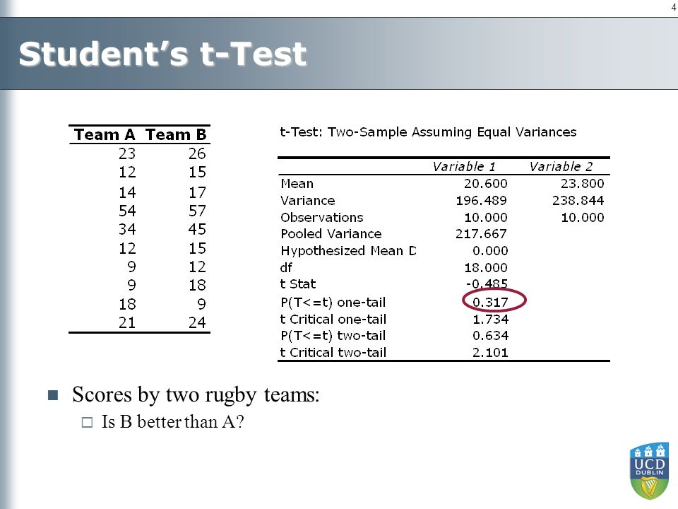 4 Student's t-Test Scores by two rugby teams:  Is B better than A