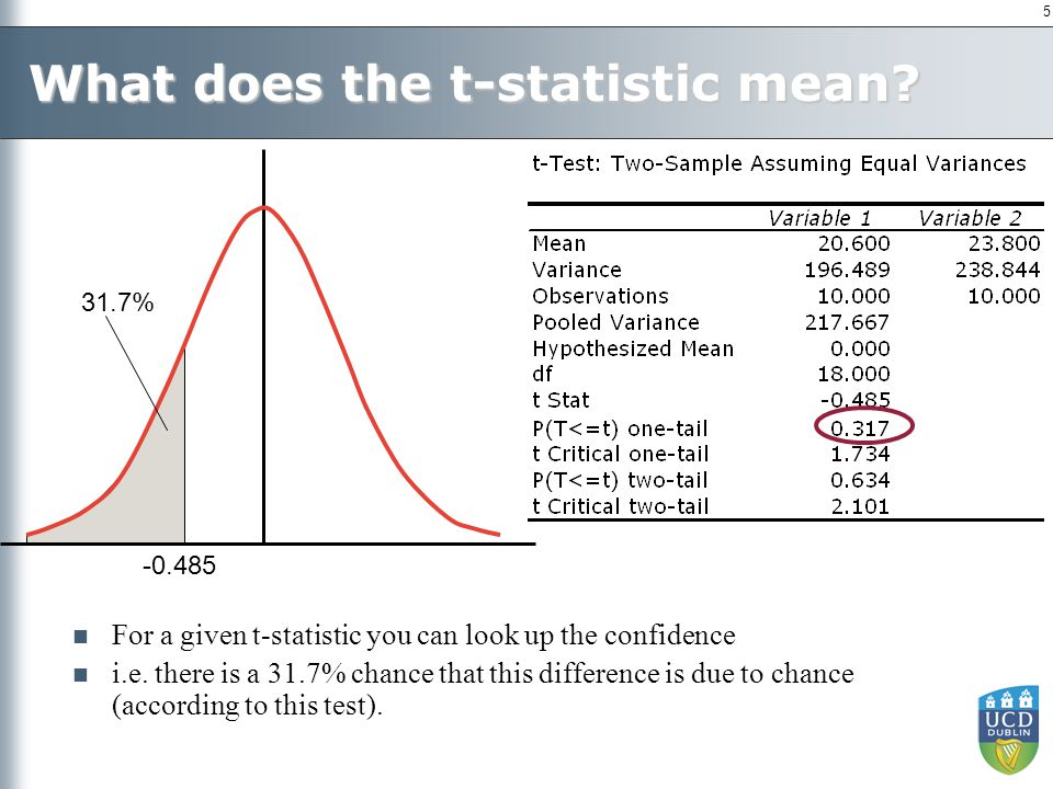 5 What does the t-statistic mean? -0.485 31.7% For a given t-statistic you can look up the confidence i.e. there is a 31.7% chance that this differenc