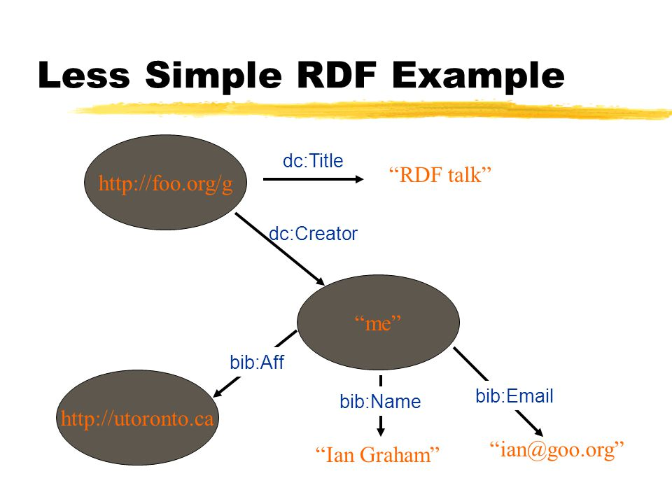 Less Simple RDF Example http://foo.org/g RDF talk me http://utoronto.ca dc:Title dc:Creator bib:Aff Ian Graham ian@goo.org bib:Name bib:Email