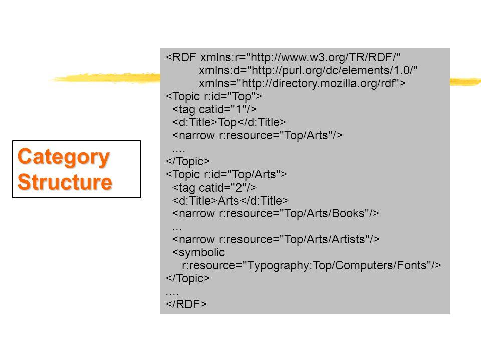 <RDF xmlns:r= http://www.w3.org/TR/RDF/ xmlns:d= http://purl.org/dc/elements/1.0/ xmlns= http://directory.mozilla.org/rdf > Top....