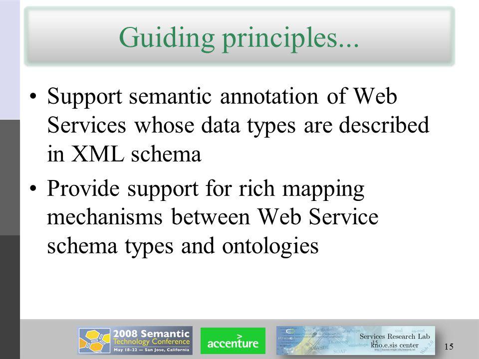 15 Guiding principles...