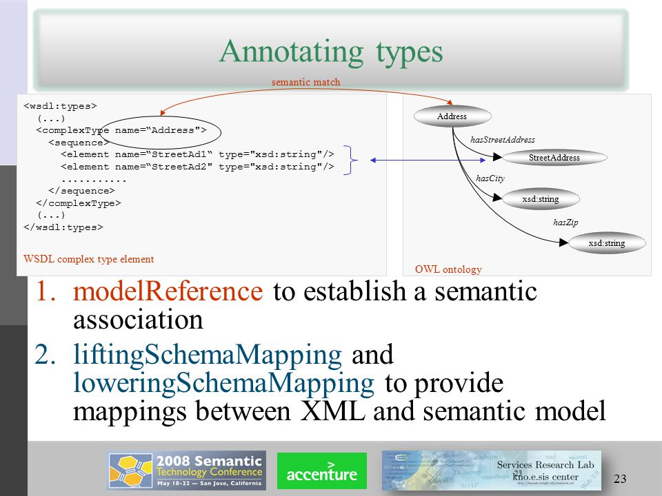 23 Annotating types 1.modelReference to establish a semantic association 2.liftingSchemaMapping and loweringSchemaMapping to provide mappings between XML and semantic model 23 (...)...........