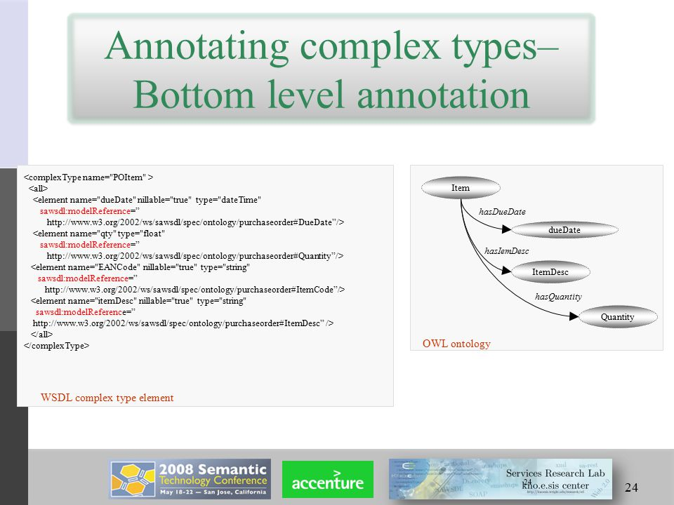 24 Annotating complex types– Bottom level annotation 24 Item dueDate ItemDesc Quantity OWL ontology hasIemDesc hasDueDate hasQuantity WSDL complex type element