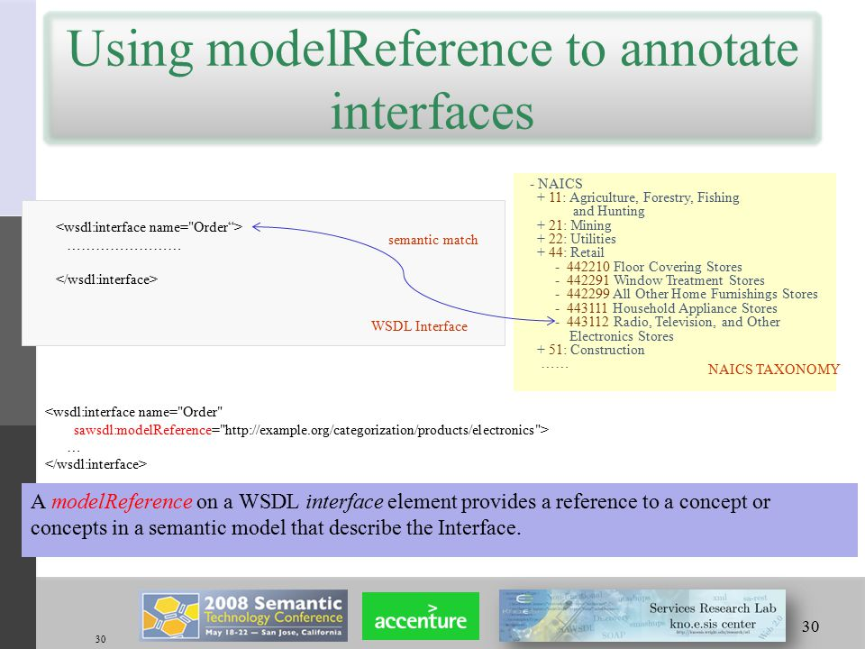 30 Using modelReference to annotate interfaces A modelReference on a WSDL interface element provides a reference to a concept or concepts in a semantic model that describe the Interface.