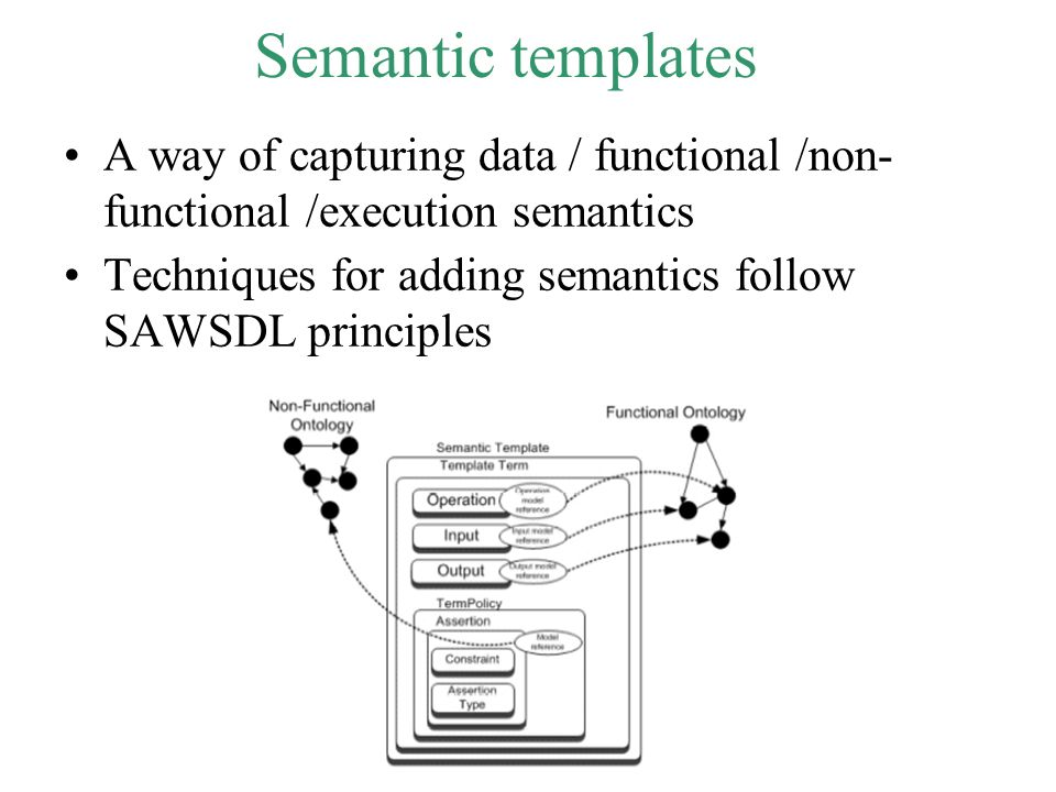 Semantic templates A way of capturing data / functional /non- functional /execution semantics Techniques for adding semantics follow SAWSDL principles