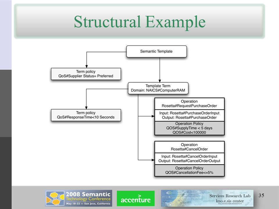 Structural Example 35