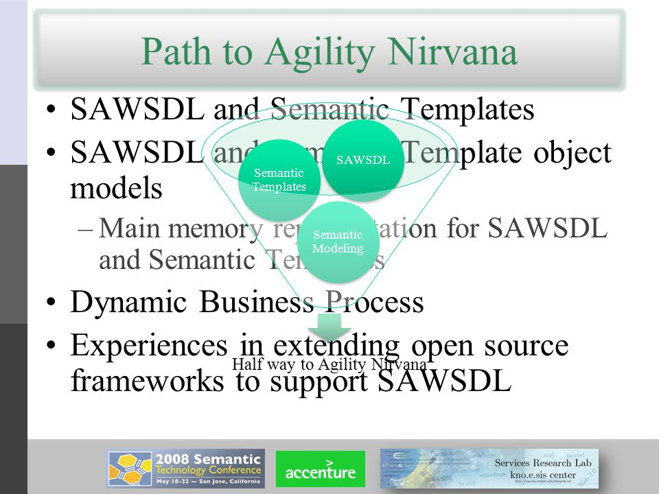 Path to Agility Nirvana SAWSDL and Semantic Templates SAWSDL and Semantic Template object models –Main memory representation for SAWSDL and Semantic Templates Dynamic Business Process Experiences in extending open source frameworks to support SAWSDL Half way to Agility Nirvana Semantic Modeling Semantic Templates SAWSDL
