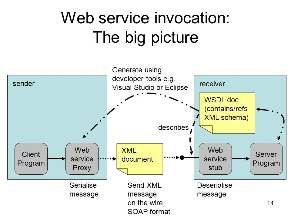 14 Web service invocation: The big picture Web service Proxy WSDL doc (contains/refs XML schema) Generate using developer tools e.g.