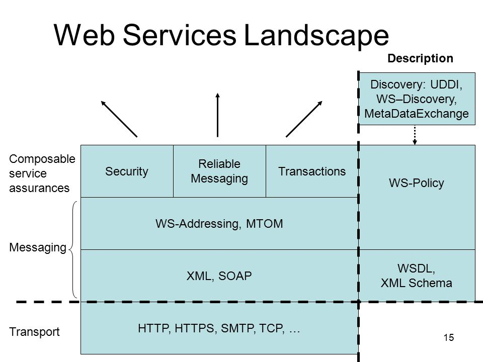 15 Web Services Landscape Security Reliable Messaging Transactions WS-Policy WS-Addressing, MTOM XML, SOAP HTTP, HTTPS, SMTP, TCP, … Transport Messaging Composable service assurances WSDL, XML Schema Discovery: UDDI, WS–Discovery, MetaDataExchange Description