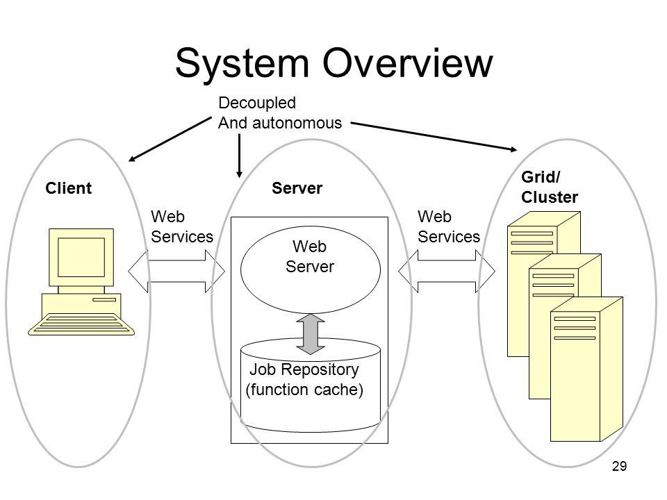 29 System Overview Client Server Web Services Web Services Grid/ Cluster Web Server Job Repository (function cache) Decoupled And autonomous