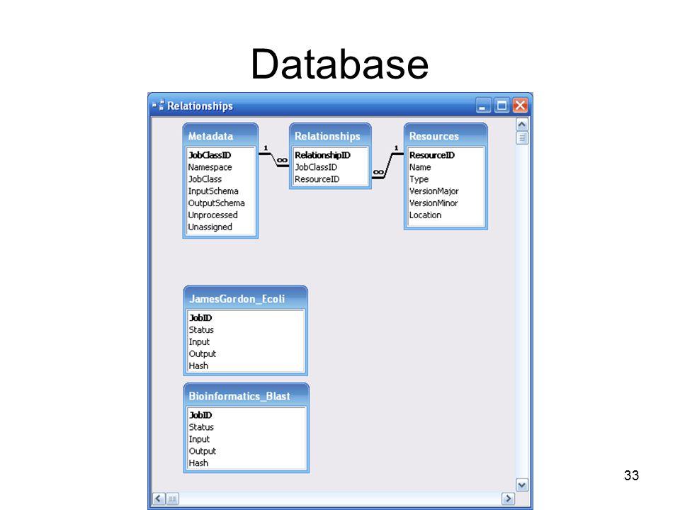 33 Database