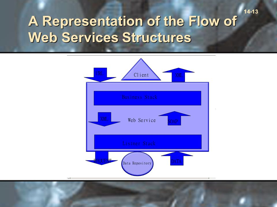 14-13 A Representation of the Flow of Web Services Structures