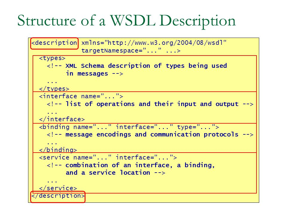 Structure of a WSDL Description <description xmlns= http://www.w3.org/2004/08/wsdl targetNamespace= ... ...> <!-- XML Schema description of types being used in messages -->.........