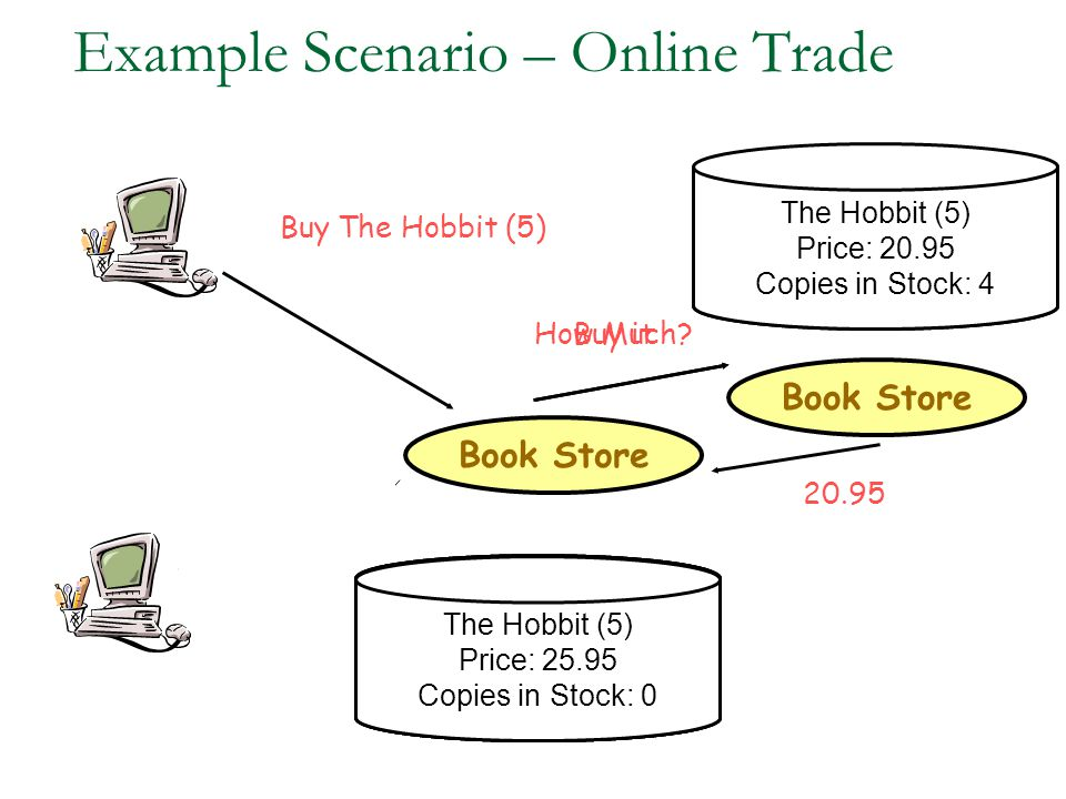 Example Scenario – Online Trade Book Store The Hobbit (5) Price: 25.95 Copies in Stock: 1 The Hobbit (5) Price: 25.95 Copies in Stock: 0 Book Store The Hobbit (5) Price: 20.95 Copies in Stock: 5 Buy The Hobbit (5) How Much.