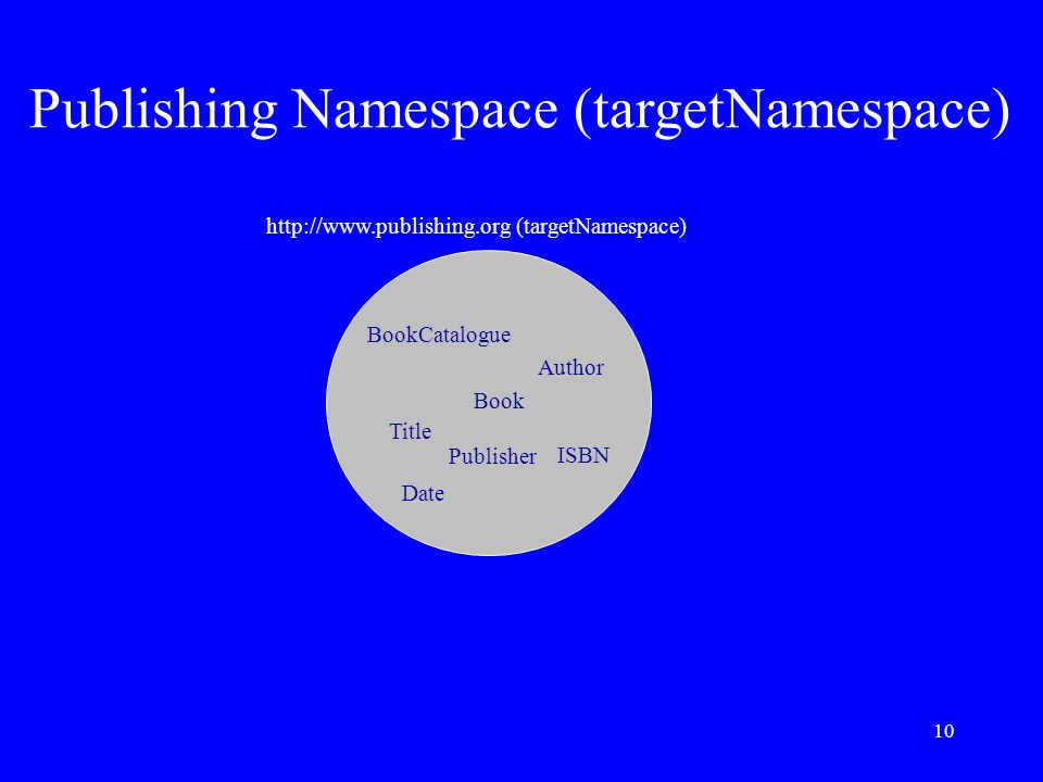 10 BookCatalogue Book Title Author Date ISBN Publisher http://www.publishing.org (targetNamespace) Publishing Namespace (targetNamespace)