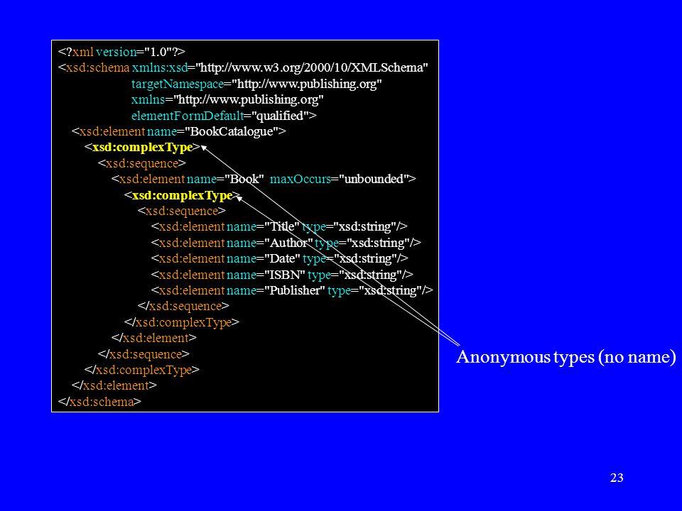 23 Anonymous types (no name) <xsd:schema xmlns:xsd= http://www.w3.org/2000/10/XMLSchema targetNamespace= http://www.publishing.org xmlns= http://www.publishing.org elementFormDefault= qualified >