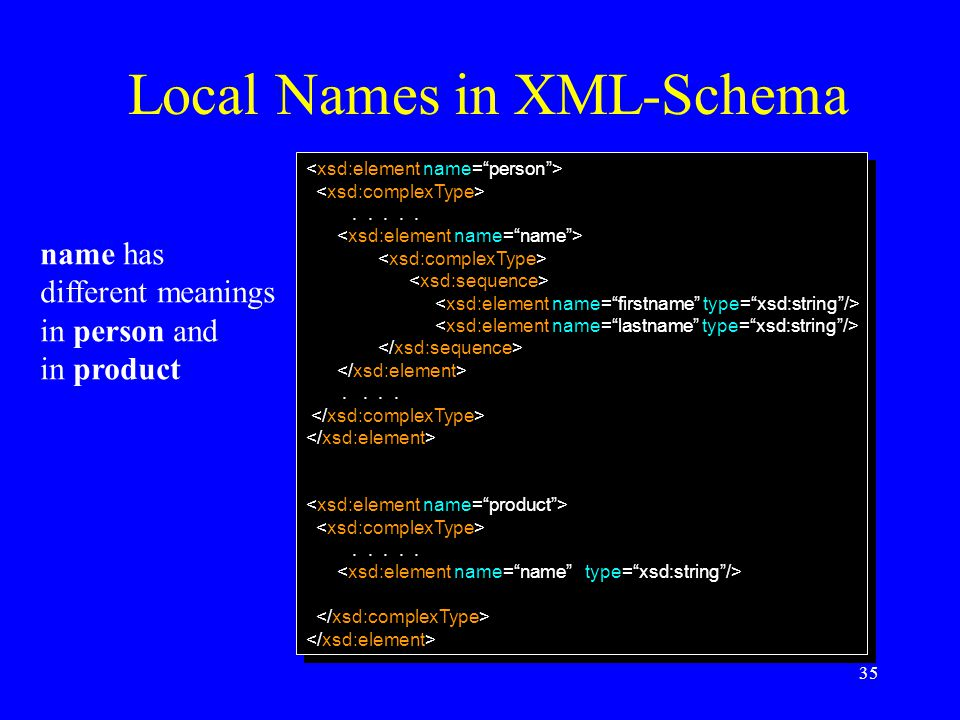 35 Local Names in XML-Schema............................ name has different meanings in person and in product