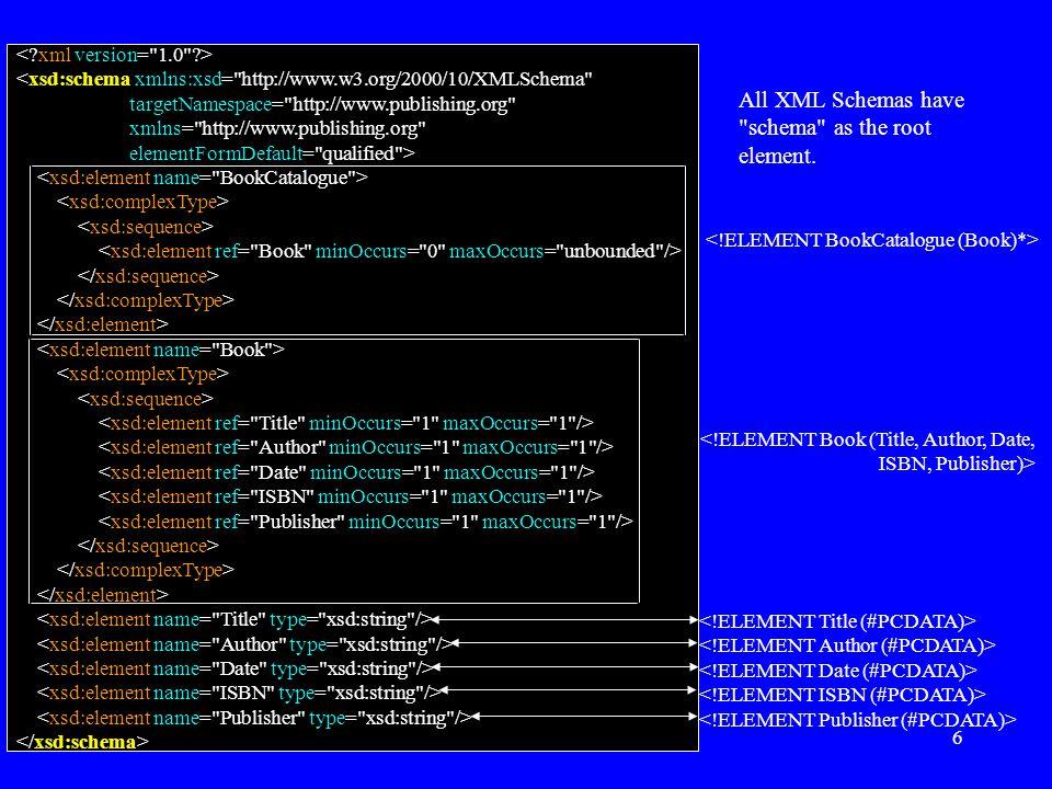 6 <xsd:schema xmlns:xsd= http://www.w3.org/2000/10/XMLSchema targetNamespace= http://www.publishing.org xmlns= http://www.publishing.org elementFormDefault= qualified > <!ELEMENT Book (Title, Author, Date, ISBN, Publisher)> All XML Schemas have schema as the root element.