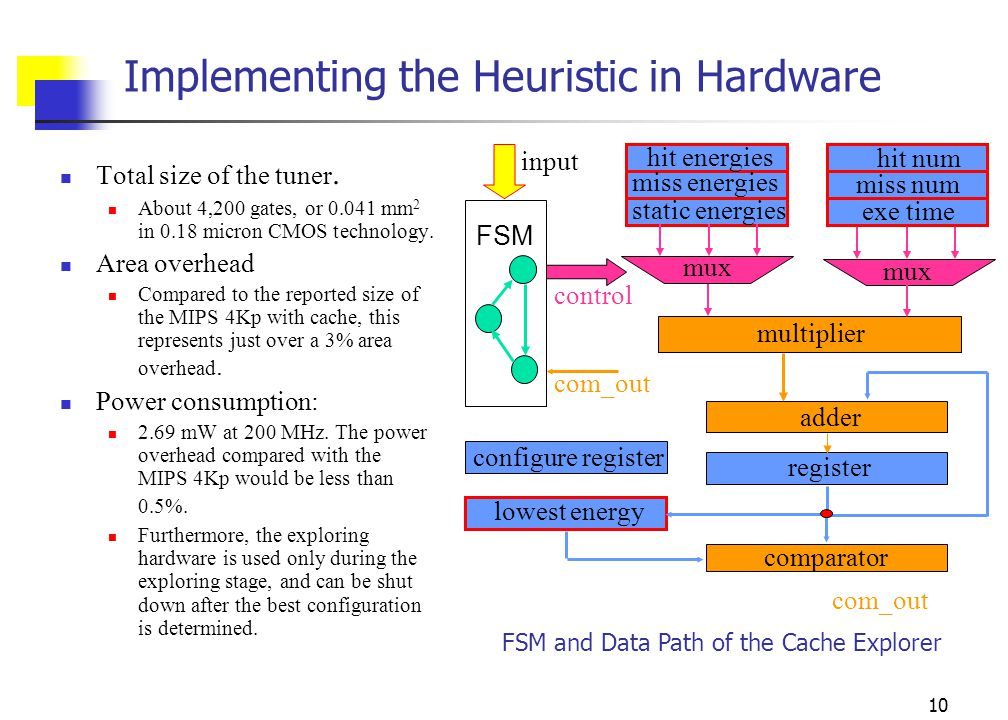 10 Implementing the Heuristic in Hardware input hit energies miss energies static energies hit num miss num multiplier adder register FSM comparator lowest energy control com_out configure register mux exe time FSM and Data Path of the Cache Explorer Total size of the tuner.