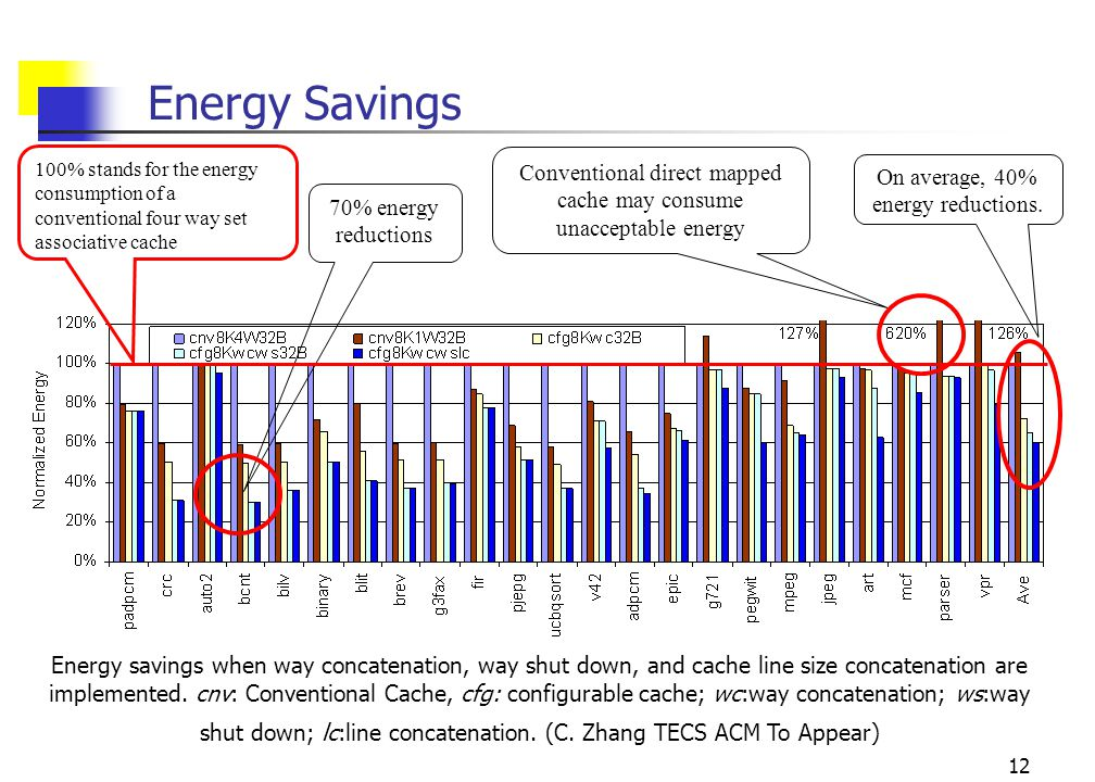 12 Energy Savings On average, 40% energy reductions.