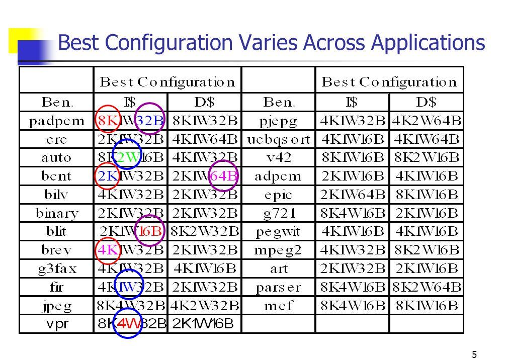 5 Best Configuration Varies Across Applications