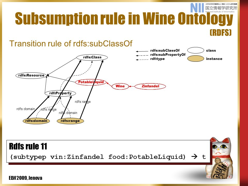 ELW2009, Jenova Subsumption rule in Wine Ontology (RDFS) rdfs:domainrdfs:range rdfs:subClassOf rdfs:subPropertyOf rdf:type class instance rdf:Property rdfs:Resource PotableLiquid WineZinfandel rdfs:Class rdfs:domain rdfs:range rdfs:domain rdfs:range (defTriple vin:Wine rdfs:subClassOf food:PotableLiquid) (defTriple vin:Zinfandel rdfs:subClassOf vin:Wine) Rdfs rule 11 (subtypep vin:Zinfandel food:PotableLiquid)  t Rdfs rule 11 (subtypep vin:Zinfandel food:PotableLiquid)  t ZinfandelWine PotableLiquid Transition rule of rdfs:subClassOf