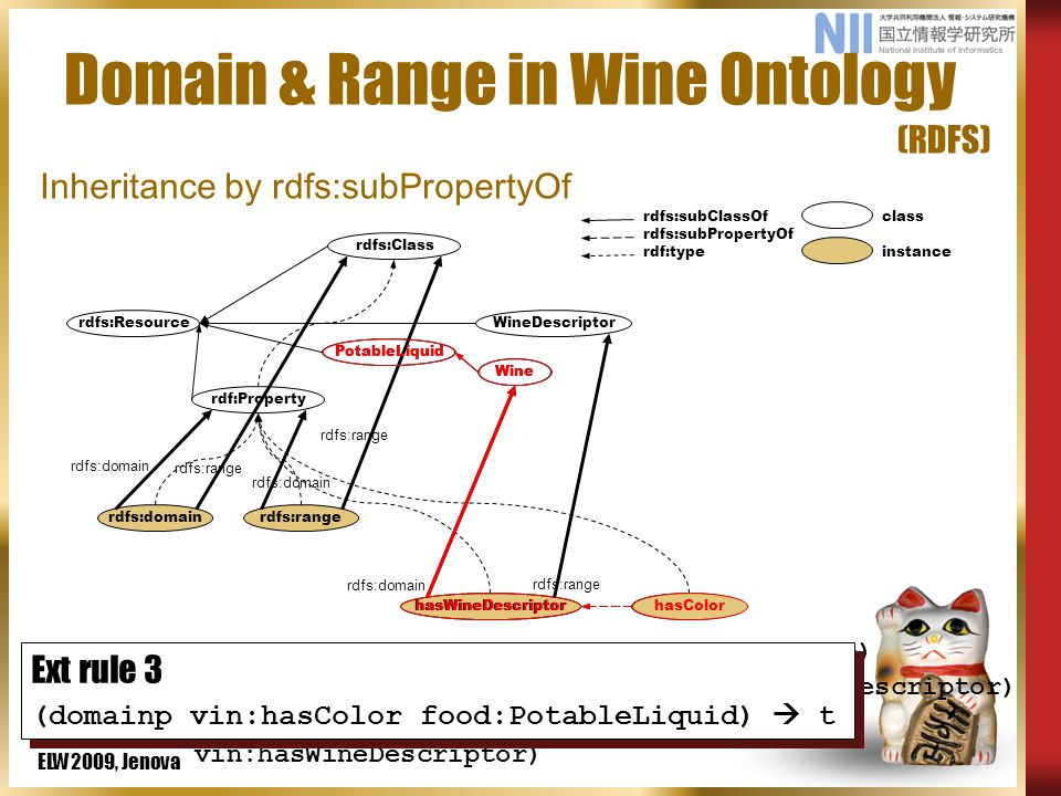 ELW2009, Jenova Domain & Range in Wine Ontology (RDFS) rdfs:domainrdfs:range hasColor rdfs:subClassOf rdfs:subPropertyOf rdf:type class instance rdf:Property rdfs:Resource PotableLiquid Wine WineDescriptor rdfs:Class rdfs:domain rdfs:range rdfs:domain rdfs:range hasWineDescriptor rdfs:range rdfs:domain (defTriple vin:hasWineDescriptor rdfs:domain vin:Wine) (defTriple vin:hasWineDescriptor rdfs:range vin:WineDescriptor) (defTriple vin:hasColor rdfs:subPropertyOf vin:hasWineDescriptor) Ext rule 3 (domainp vin:hasColor food:PotableLiquid)  t Ext rule 3 (domainp vin:hasColor food:PotableLiquid)  t hasColorhasWineDescriptor Wine PotableLiquid Inheritance by rdfs:subPropertyOf