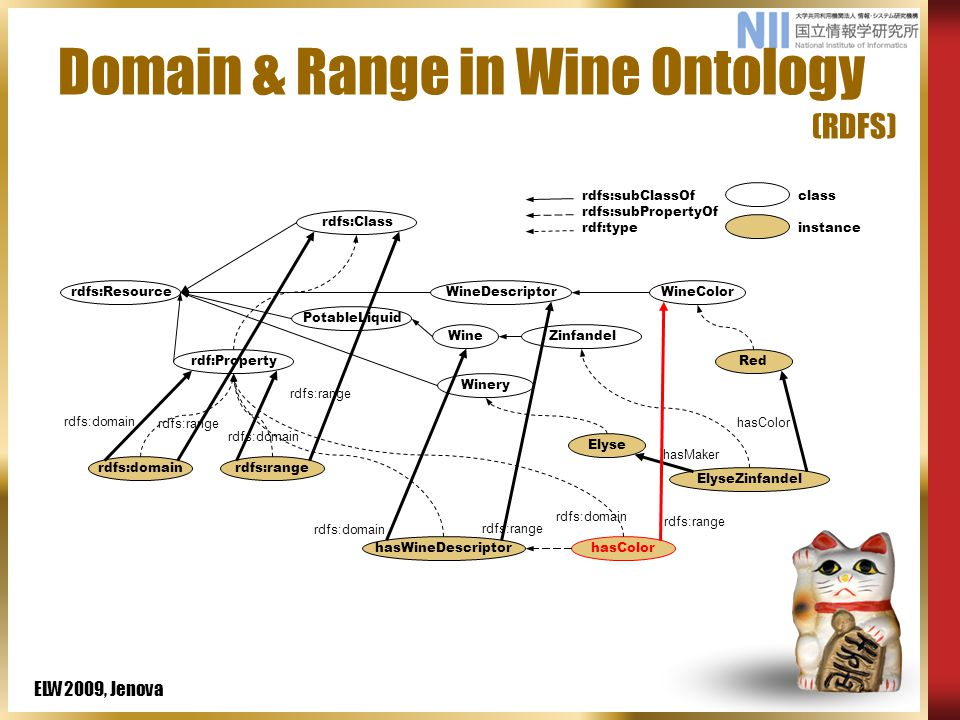 ELW2009, Jenova Domain & Range in Wine Ontology (RDFS) rdfs:domainrdfs:range hasColor rdfs:subClassOf rdfs:subPropertyOf rdf:type class instance rdf:Property rdfs:Resource PotableLiquid WineZinfandel ElyseZinfandel Elyse Winery Red WineColorWineDescriptor hasMaker hasColor rdfs:Class rdfs:domain rdfs:range rdfs:domain rdfs:range rdfs:domain rdfs:range hasWineDescriptor rdfs:range rdfs:domain