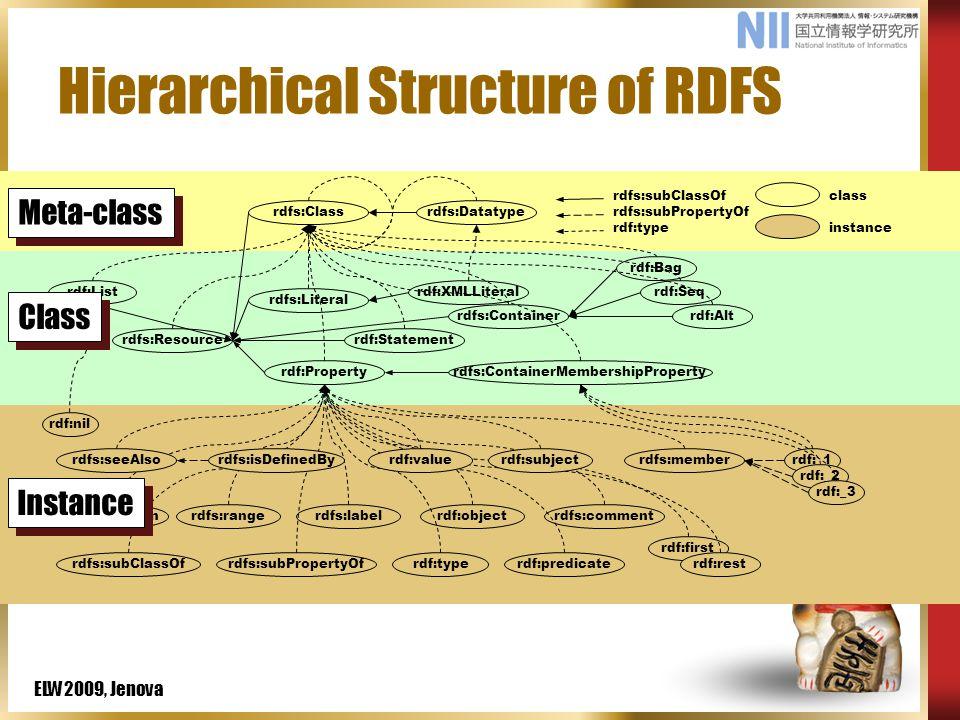 ELW2009, Jenova Hierarchical Structure of RDFS rdf:_1 rdfs:subClassOfrdfs:subPropertyOfrdf:typerdf:predicate rdfs:domainrdfs:rangerdfs:labelrdf:objectrdfs:comment rdf:first rdf:rest rdfs:subClassOf rdfs:subPropertyOf rdf:type class instance rdfs:seeAlsordfs:isDefinedByrdf:valuerdf:subjectrdfs:member rdf:_2 rdf:_3 rdf:Propertyrdfs:ContainerMembershipProperty rdf:nil rdfs:Resource rdf:List rdf:Statement rdfs:Containerrdf:Alt rdf:Seq rdf:Bag rdfs:Literal rdf:XMLLiteral rdfs:Classrdfs:Datatype Instance Meta-class Class