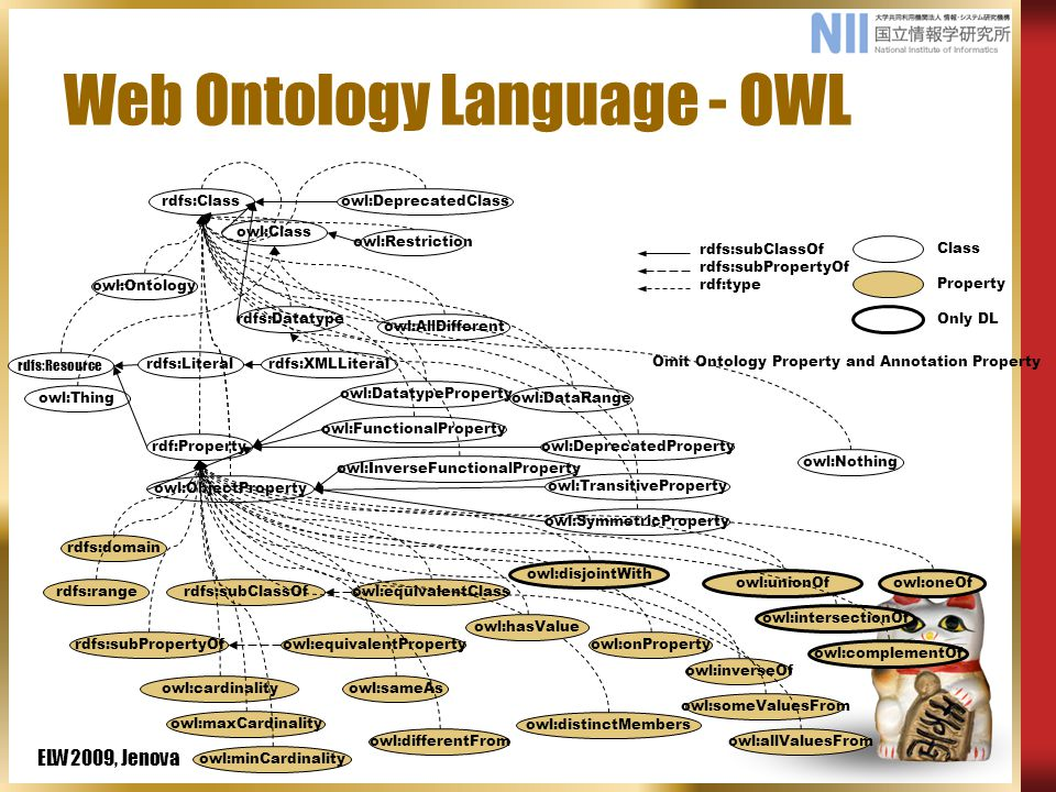 ELW2009, Jenova Web Ontology Language - OWL owl:DeprecatedClass rdfs:subClassOf rdfs:subPropertyOf rdf:type Class Property Only DL owl:Class rdfs:Class owl:Thing owl:Restriction owl:allValuesFrom owl:someValuesFrom owl:maxCardinality owl:minCardinality owl:cardinality owl:intersectionOf rdfs:subClassOfowl:equivalentClass rdf:Property owl:DatatypeProperty owl:ObjectProperty rdfs:domain rdfs:range rdfs:subPropertyOfowl:equivalentProperty owl:inverseOf owl:FunctionalProperty owl:InverseFunctionalProperty owl:SymmetricProperty owl:TransitiveProperty owl:sameAs owl:differentFrom owl:AllDifferent rdfs:Literal rdfs:Datatype rdfs:XMLLiteral owl:DeprecatedProperty owl:distinctMembers owl:Ontology rdfs:Resource owl:onProperty owl:disjointWith owl:unionOf owl:complementOf owl:oneOf Omit Ontology Property and Annotation Property owl:hasValue owl:DataRange owl:Nothing