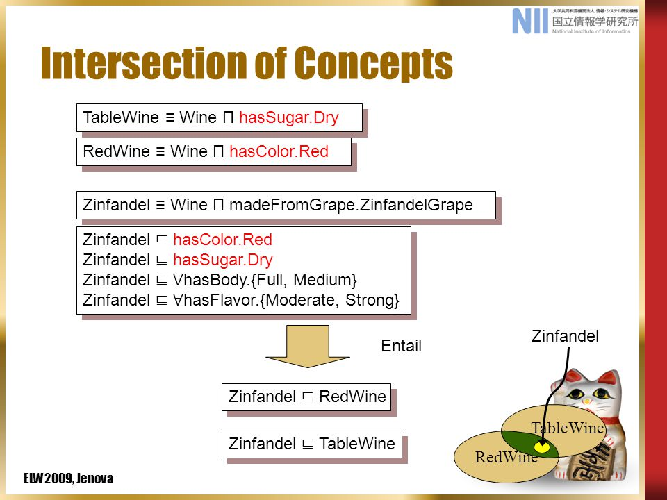 ELW2009, Jenova TableWine ≡ Wine П hasSugar.Dry RedWine Intersection of Concepts Zinfandel ≡ Wine П madeFromGrape.ZinfandelGrape RedWine ≡ Wine П hasColor.Red Zinfandel ⊑ RedWine Zinfandel ⊑ TableWine Entail TableWine Zinfandel Zinfandel ⊑ hasColor.Red Zinfandel ⊑ hasSugar.Dry Zinfandel ⊑ ∀ hasBody.{Full, Medium} Zinfandel ⊑ ∀ hasFlavor.{Moderate, Strong} Zinfandel ⊑ hasColor.Red Zinfandel ⊑ hasSugar.Dry Zinfandel ⊑ ∀ hasBody.{Full, Medium} Zinfandel ⊑ ∀ hasFlavor.{Moderate, Strong}