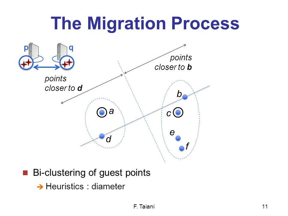 The Migration Process Bi-clustering of guest points  Heuristics : diameter F.