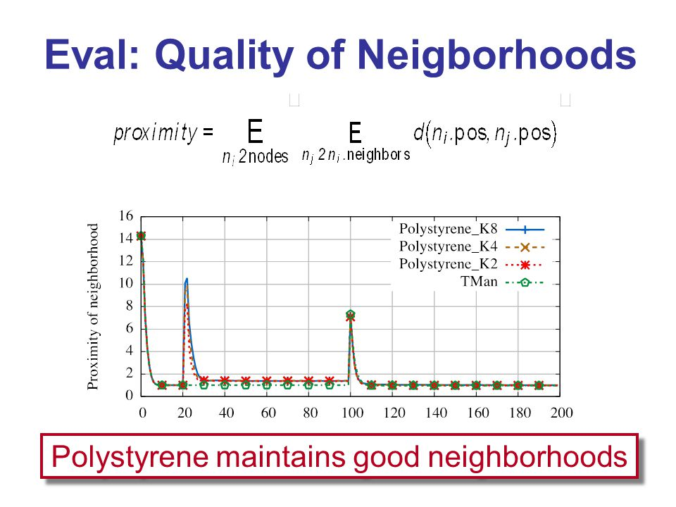 Eval: Quality of Neigborhoods Polystyrene maintains good neighborhoods