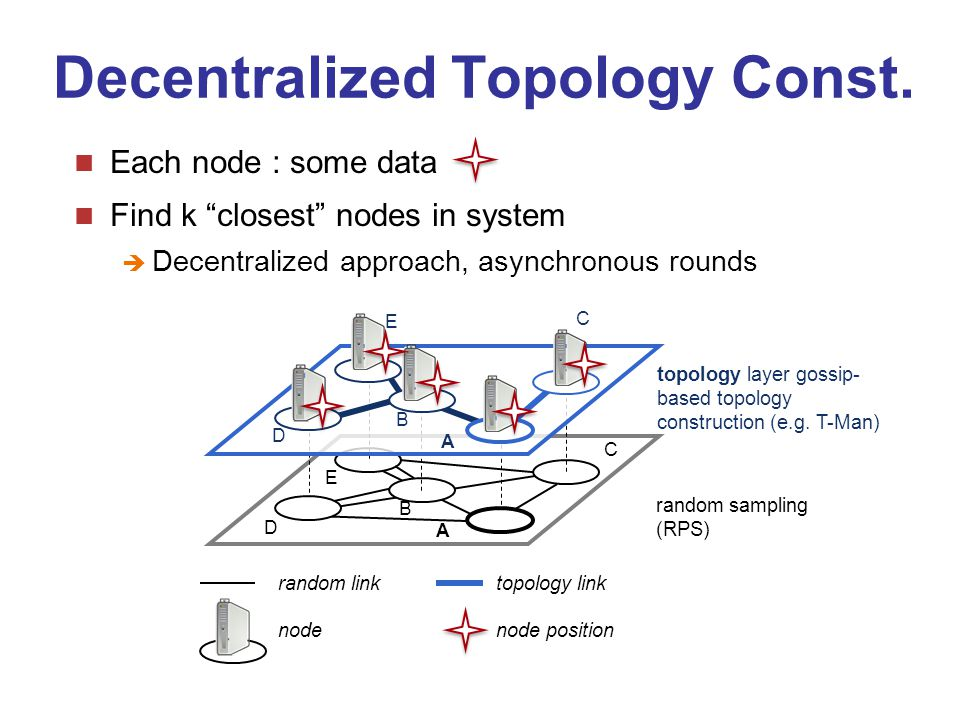 Decentralized Topology Const.