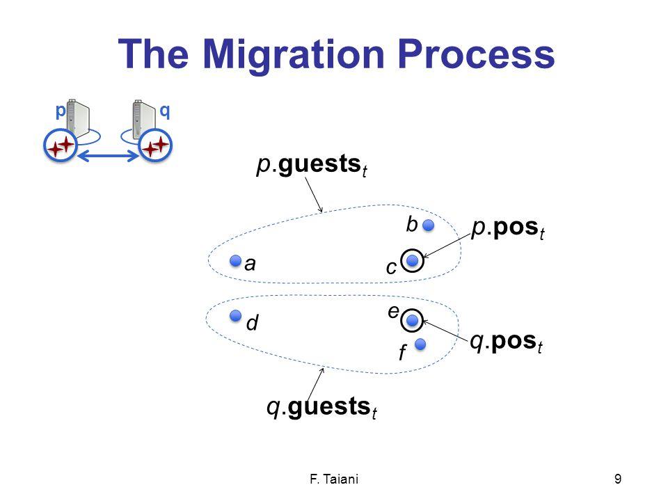 The Migration Process F. Taiani9 q.pos t p.pos t p.guests t q.guests t a b c d f e pq