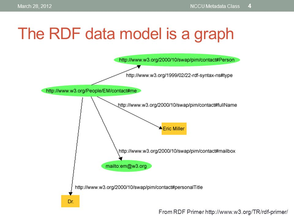 The RDF data model is a graph March 28, 2012NCCU Metadata Class 4 From RDF Primer http://www.w3.org/TR/rdf-primer/