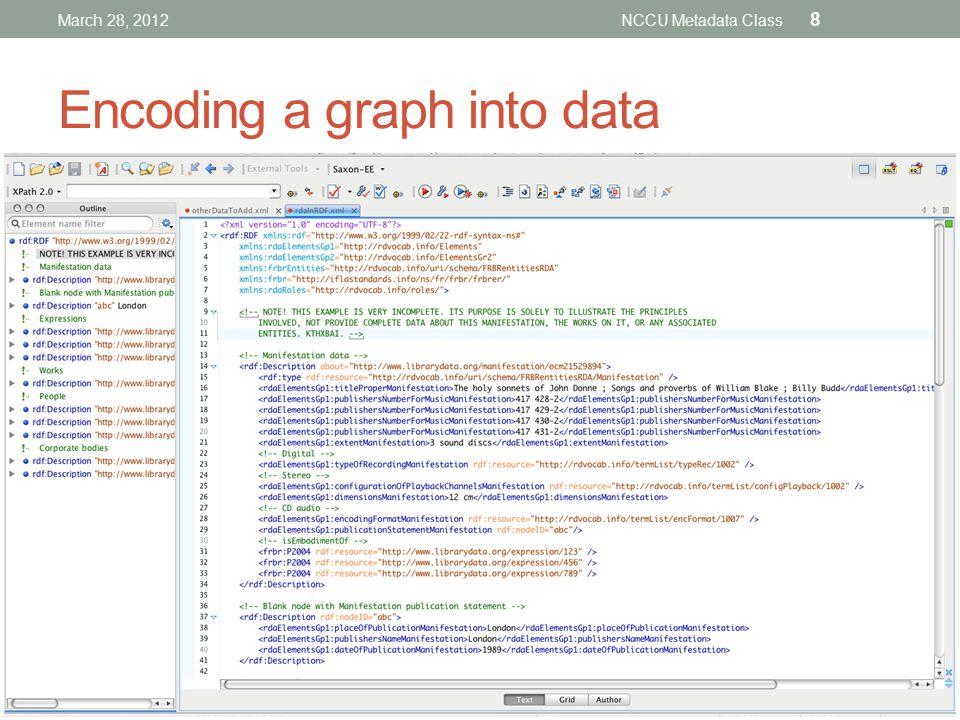 Encoding a graph into data March 28, 2012NCCU Metadata Class 8