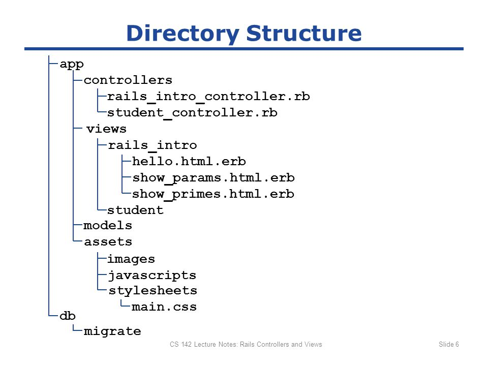 Directory Structure CS 142 Lecture Notes: Rails Controllers and ViewsSlide 6 app rails_intro views models controllers rails_intro_controller.rb student_controller.rb hello.html.erb show_params.html.erb show_primes.html.erb student stylesheets main.css db migrate assets javascripts images