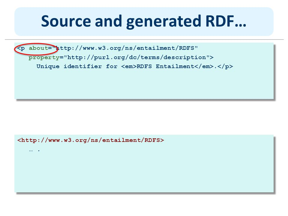Source and generated RDF… <p about=