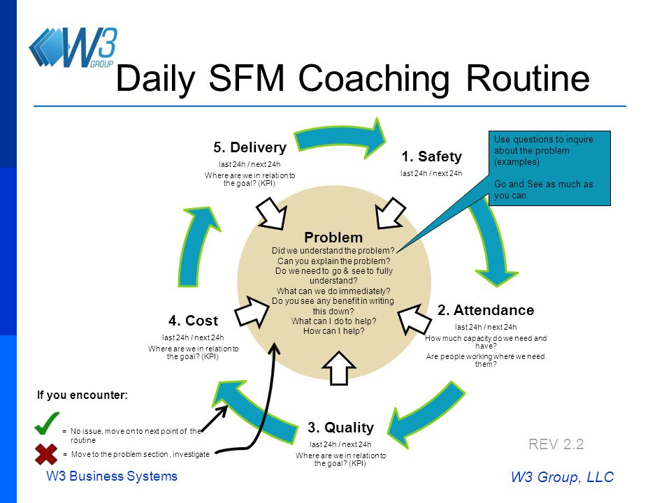 W3 Business Systems W3 Group, LLC Daily SFM Coaching Routine 1.
